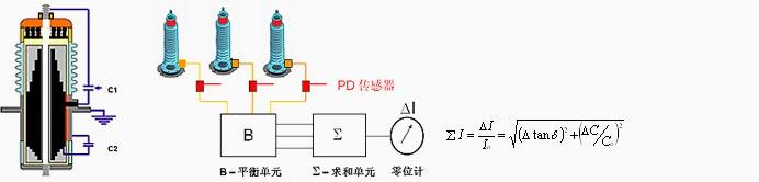 套管电容及介损在线监测